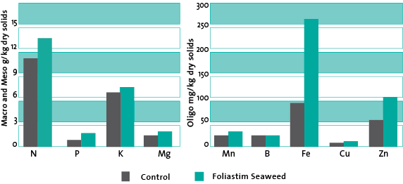 Graph showing the increased uptake of nutrients of apple trees using FoliaStim products