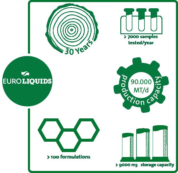 Infographic showing key figures of Euroliquids