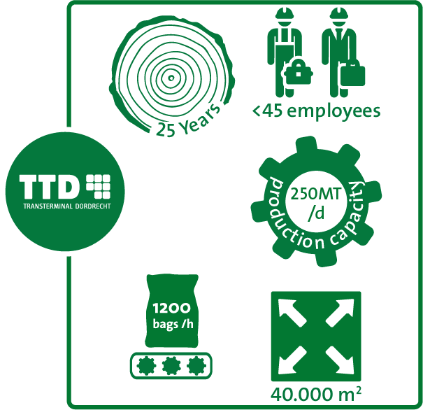 Infographic showing key figures of TTD
